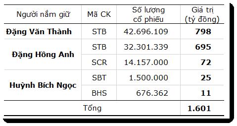 [Hồ sơ] Gia đình ông Đặng Văn Thành nắm giữ những tài sản gì? (3)