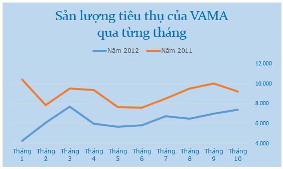 Sản lượng tiêu thụ của Vama trong từng tháng