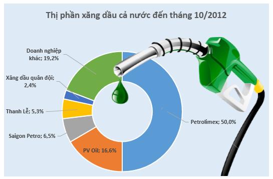 [Chart] Thị phần xăng dầu cả nước: Petrolimex chiếm 50%