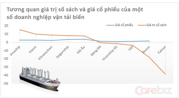 Các đại gia vận tải biển: Ánh hào quang liệu có ngày trở lại? (1)
