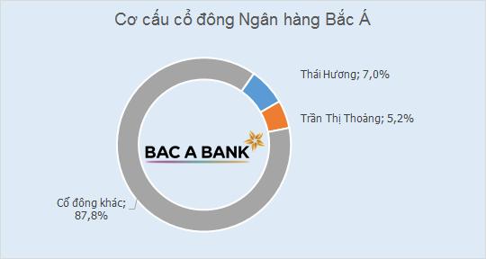 Thái Hương - bà chủ Bắc Á Bank & TH Milk (1)