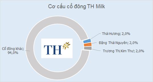 Thái Hương - bà chủ Bắc Á Bank & TH Milk (2)