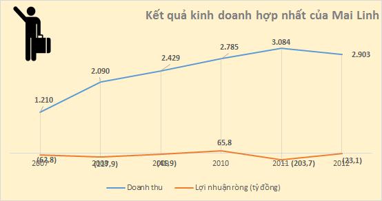 Taxi Mai Linh: Năm 2012 tiếp tục oằn lưng trả nợ, kéo dài chuỗi ngày thua lỗ (1)