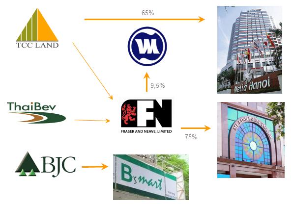 Chân dung tỷ phú Thái Lan nắm trong tay khách sạn Melia Hà Nội và 500 triệu USD cổ phiếu Vinamilk (2)