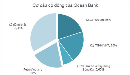 Hà Văn Thắm - Ông chủ Tập đoàn Đại Dương, thành viên HĐQT Vinamilk (4)