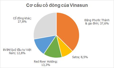 [Hồ sơ] Chủ tịch Vinasun Đặng Phước Thành: Ông vua mới trên thị trường taxi (1)