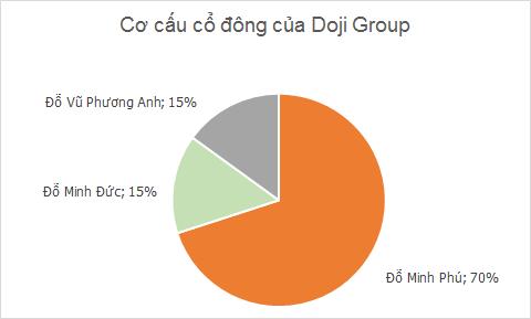 [Hồ sơ] Đỗ Minh Phú - Ông chủ Doji và ông chủ mới của Tienphong Bank (5)