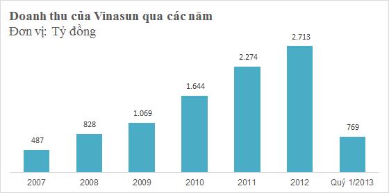 [Hồ sơ] Chủ tịch Vinasun Đặng Phước Thành: Ông vua mới trên thị trường taxi (3)