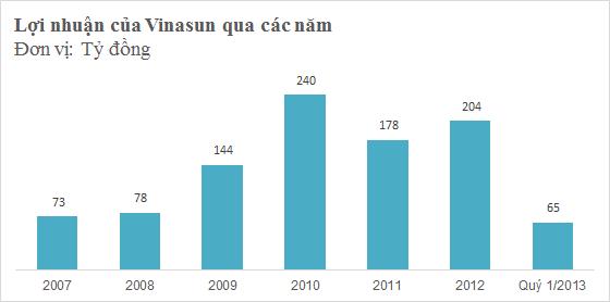 [Hồ sơ] Chủ tịch Vinasun Đặng Phước Thành: Ông vua mới trên thị trường taxi (4)