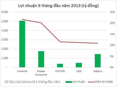 Bò sữa Vinamilk và Nước chấm Masan: Cứ 100 đồng thu về lãi ngay 20 đồng (2)