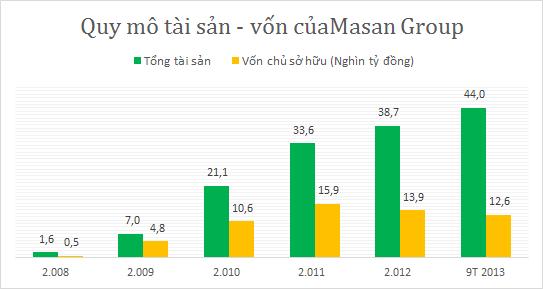 Nguyễn Đăng Quang - ông chủ quyền lực của Tập đoàn Masan (6)