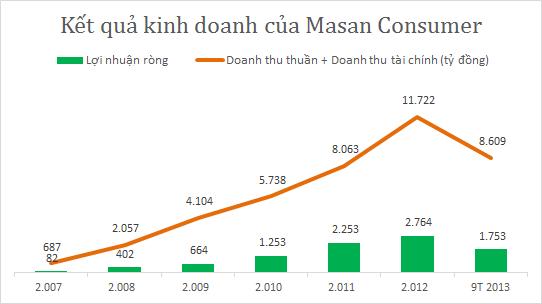 Nguyễn Đăng Quang - ông chủ quyền lực của Tập đoàn Masan (8)