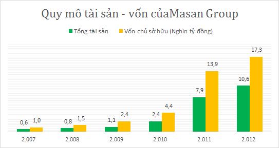 Nguyễn Đăng Quang - ông chủ quyền lực của Tập đoàn Masan (9)