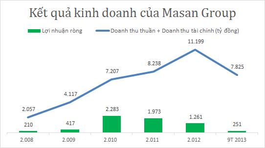 Nguyễn Đăng Quang - ông chủ quyền lực của Tập đoàn Masan (5)
