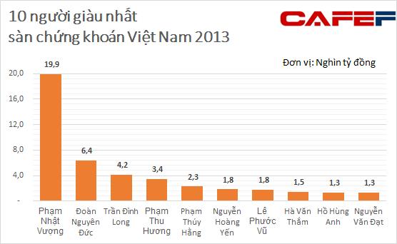 cong-bo-200-nguoi-giau-nhat-san-chung-khoan-viet-nam-nam-2013.png