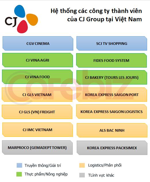 Hệ thống CJ tại Việt Nam