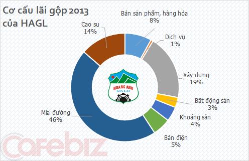 Năm 2013: Hoàng Anh Gia Lai kiếm tiền nhiều nhất từ đâu? (1)