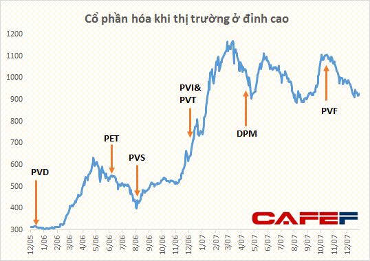 PVN đã thu về hơn 20.000 tỷ đồng nhờ cổ phần hóa đúng sóng chứng khoán như thế nào? (1)