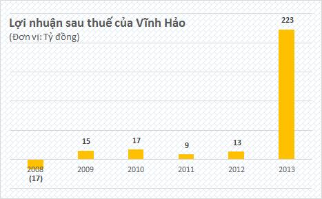 Vĩnh Hảo 'bỗng dưng' lãi hơn 200 tỷ nhờ khoản đầu tư 1 vốn 4 lời (1)