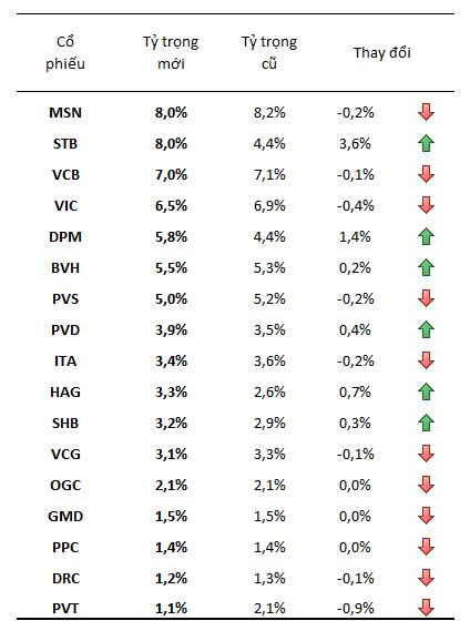 Market Vectors ETF: Không thêm bớt mã nào, mua thêm gần 20 triệu cổ phiếu STB (1)