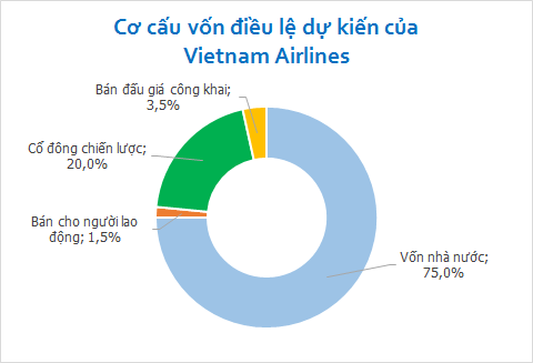cổ phần hóa vietnam airlines