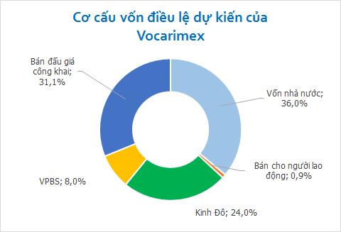 Thương vụ dầu ăn của Kinh Đô: Mua 24% cổ phần Vocarimex (1)