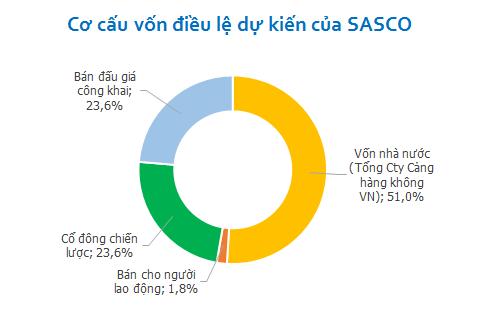 Nhóm công ty của Jonathan Hạnh Nguyễn sẽ thành cổ đông chiến lược của Sasco (2)