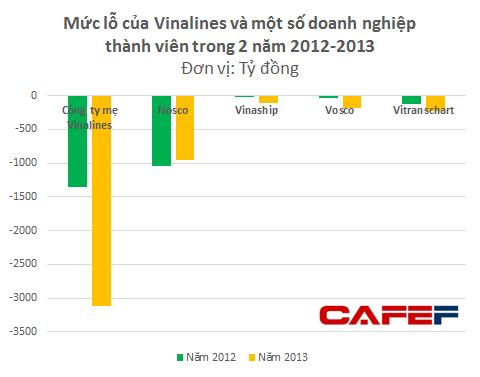 Công ty mẹ Vinalines lỗ gần 4.500 tỷ đồng trong 2 năm 2012 - 2013 (1)