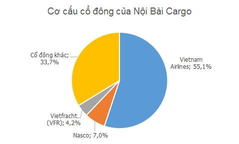 Cơ cấu cổ đông Noi bai Cargo