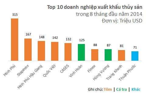 Hùng Vương vs. Minh Phú: Cuộc đấu quyết định vị trí số 1 ngành thủy sản (1)