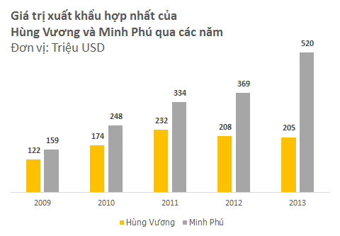 Hùng Vương vs. Minh Phú: Cuộc đấu quyết định vị trí số 1 ngành thủy sản (2)