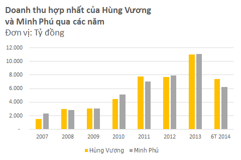 Hùng Vương vs. Minh Phú: Cuộc đấu quyết định vị trí số 1 ngành thủy sản (3)