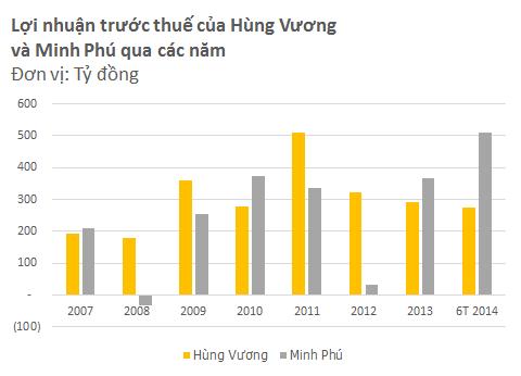 Hùng Vương vs. Minh Phú: Cuộc đấu quyết định vị trí số 1 ngành thủy sản (4)