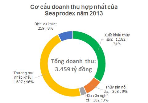 IPO Seaprodex: Khoản đầu tư giá trị nhất là 17,5% cổ phần của Cám Con Cò (2)