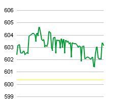 Thị trường đuối sức về cuối ngày, cổ phiếu đầu cơ hút dòng tiền (3)