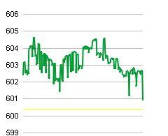 Thị trường đuối sức về cuối ngày, cổ phiếu đầu cơ hút dòng tiền (1)