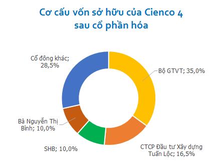 Bộ GTVT đăng ký thoái toàn bộ 35% cổ phần của Cienco 4 (1)