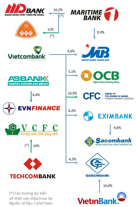 Thông tư 36: Điểm danh những khoản đầu tư trên 5% của ngân hàng tại TCTD khác (1)