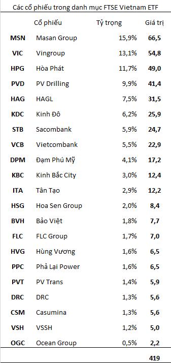 Review danh mục FTSE Vietnam ETF: SSI vào rổ, 3 cổ phiếu VSH, DRC và STB bị loại (1)