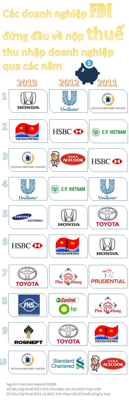 Các doanh nghiệp FDI nộp thuế nhiều nhất