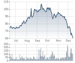 VCBS: Giá dầu giảm, doanh nghiệp thăm dò, khảo sát dầu khí chịu ảnh hưởng đầu tiên (1)