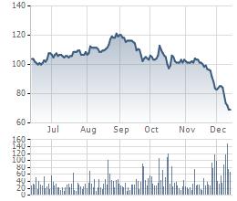 VCBS: Giá dầu giảm, doanh nghiệp thăm dò, khảo sát dầu khí chịu ảnh hưởng đầu tiên (2)