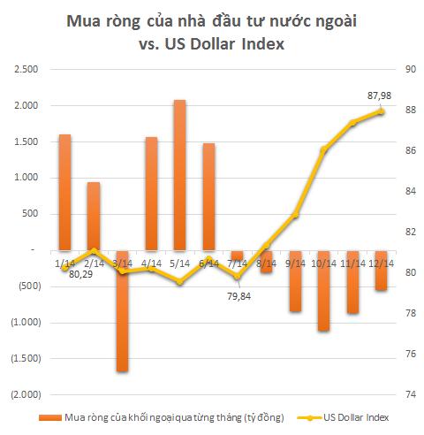 Đồng Dollar mạnh lên khiến cho khối ngoại liên tục bán ròng? (1)