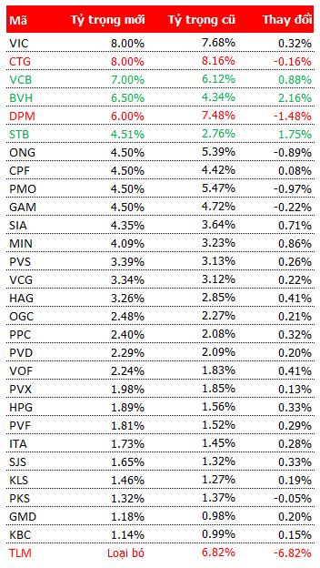 Review ETF VNM: Giảm cổ phiếu nước ngoài, tăng thêm 18 triệu USD vào Việt Nam (1)