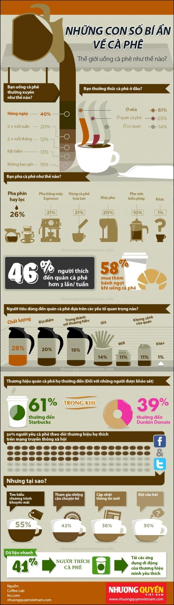 [Infographic] Những con số bí ẩn về cà phê (1)