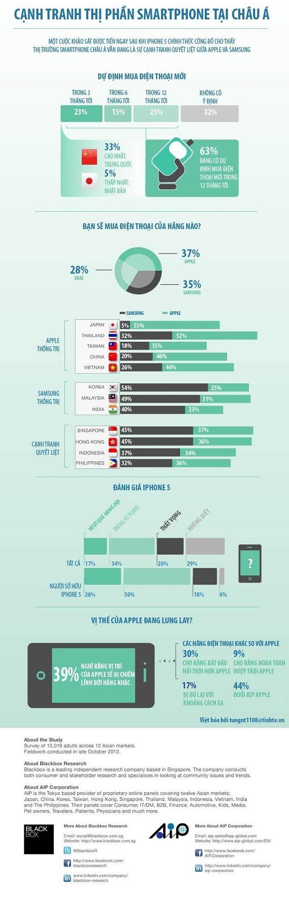 [Infographic] Người Việt mua Smartphone: Nghèo mà ham (1)