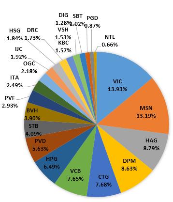 Danh mục quỹ ETF FTSE thêm GMD, bỏ CTG (1)