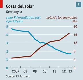 Vì sao giá điện tại Đức xuống DƯỚI 0 euro? (1)