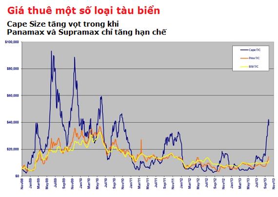 Giá thuê tàu tăng gấp đôi đẩy cổ phiếu vận tải biển trần liên tiếp (3)