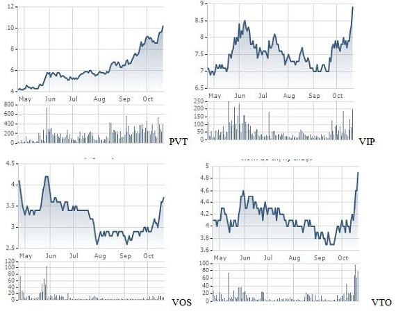 Giá thuê tàu tăng gấp đôi đẩy cổ phiếu vận tải biển trần liên tiếp (1)